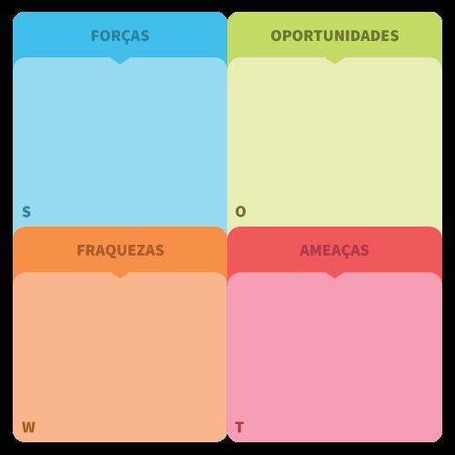 Imagem de um quadro, traduzindo a palavra SWOT. Esse quadro, diz respeito ao post sobre Análise SWOT: Gerando valor no Planejamento Estratégico.