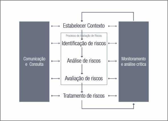 processo-gestao-de-riscos-ISO-31000