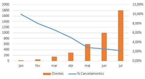 indicador-cancelamento-clientes-de-verdade