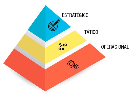estrategico-tatico-operacional
