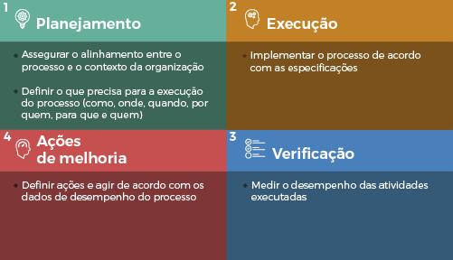 processos através do ciclo PDCA