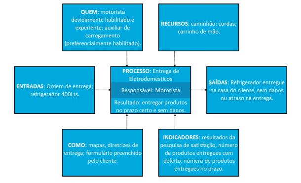 Diagrama-de-Tartaruga