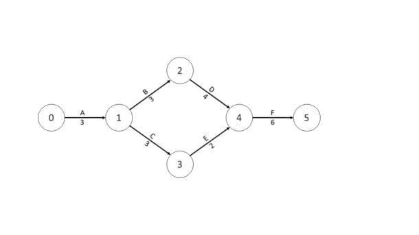 Exemplo de diagrama usado no Método do Caminho Crítico.