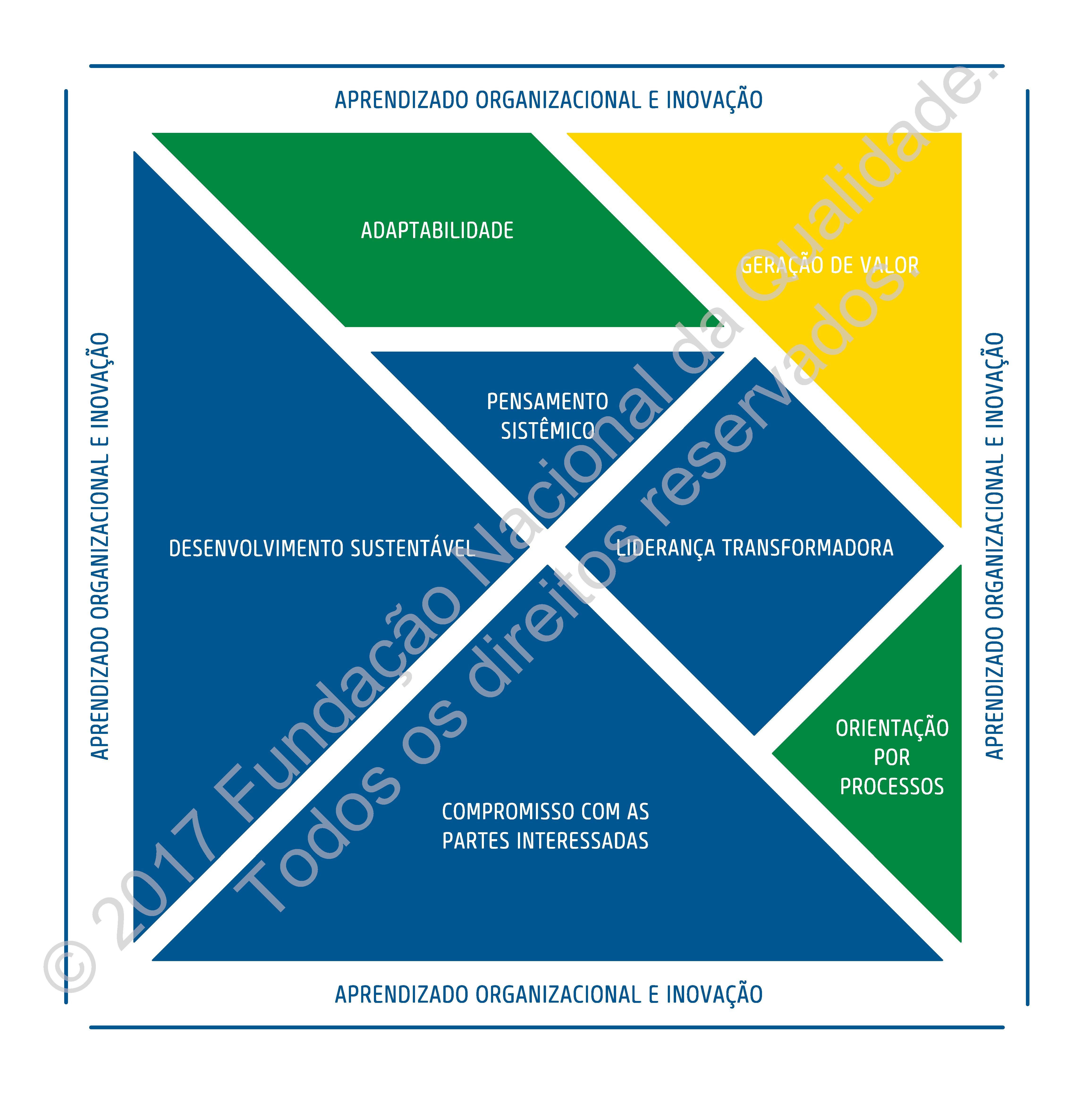 Tangram do Modelo de Excelência em Gestão MEG - Fonte: http://www.fnq.org.br/MEG_MARCADAGUA.png