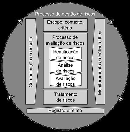 processo-de-riscos-iso-31000