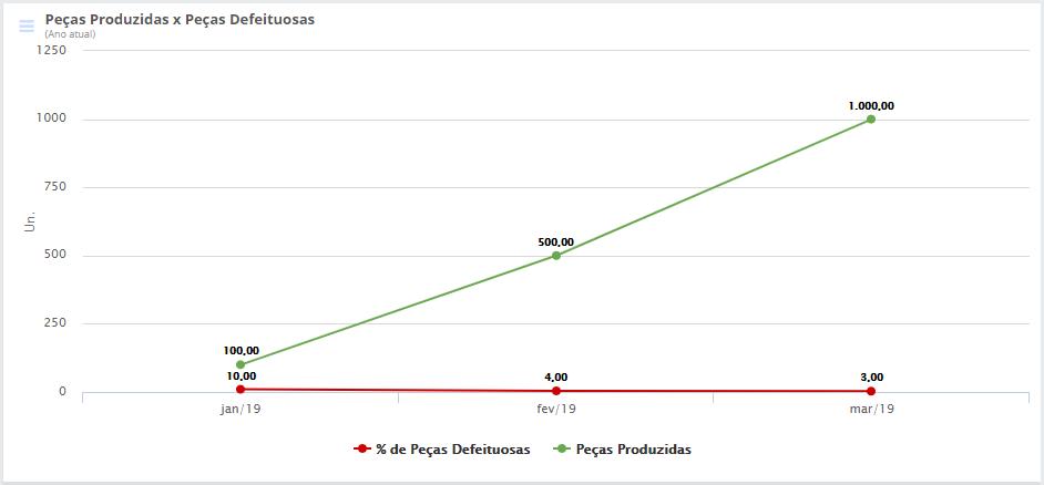 Exemplo de gráfico do post sobre como fazer indicadores.