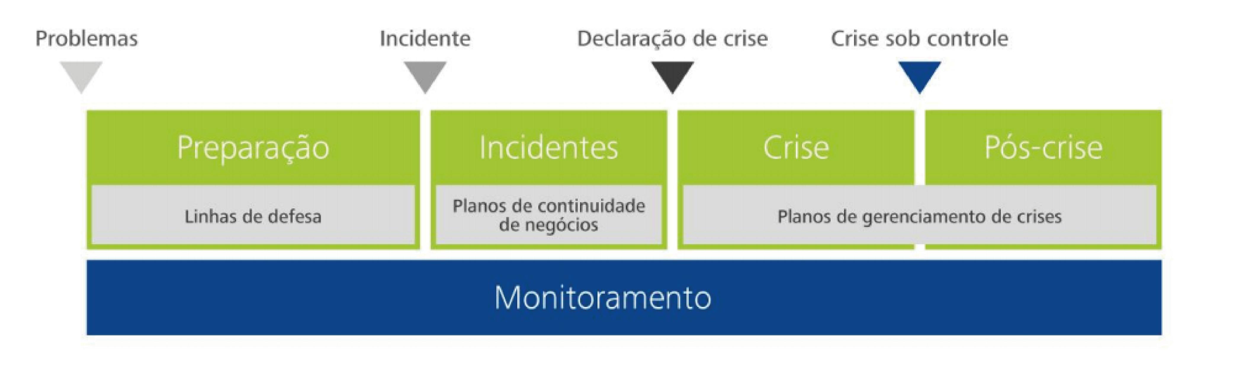modelo-de-gestao-da-crise-blog-da-qualidade